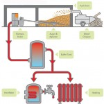 diagram of how a biomass boiler works
