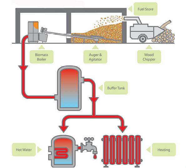 how a boiler works diagram - Heart.impulsar.co